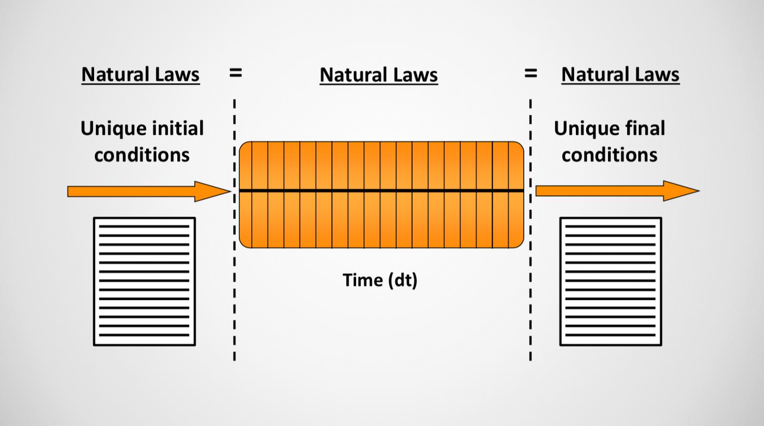 initiele condities bepalen de eindcondities